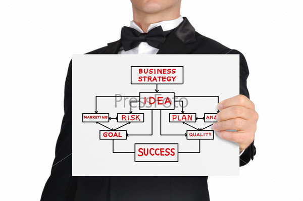 Плакат с бизнес-стратегией