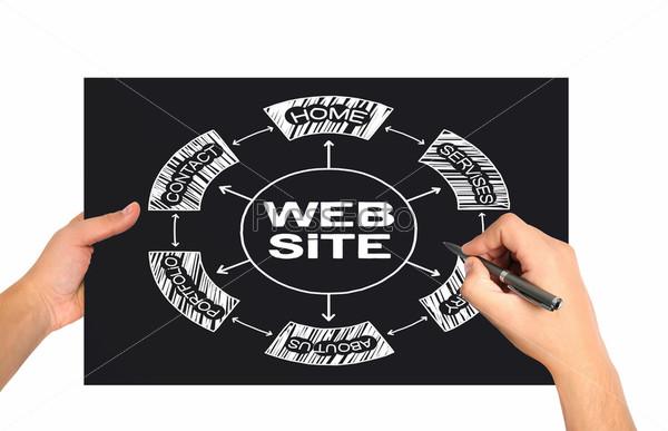 Фотография на тему Концепция веб-сайта