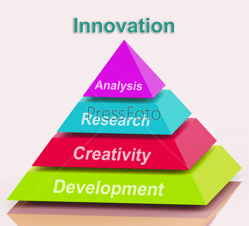 """creativity and innovation product development Managing knowledge assets, creativity and innovation """"core capabilities and core rigidities in new product development"""" awarded best paper by."""